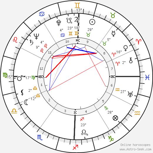 Neb Stewart birth chart, biography, wikipedia 2018, 2019