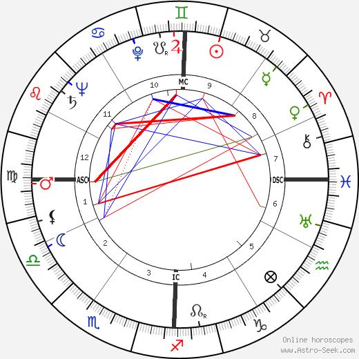Neb Stewart день рождения гороскоп, Neb Stewart Натальная карта онлайн