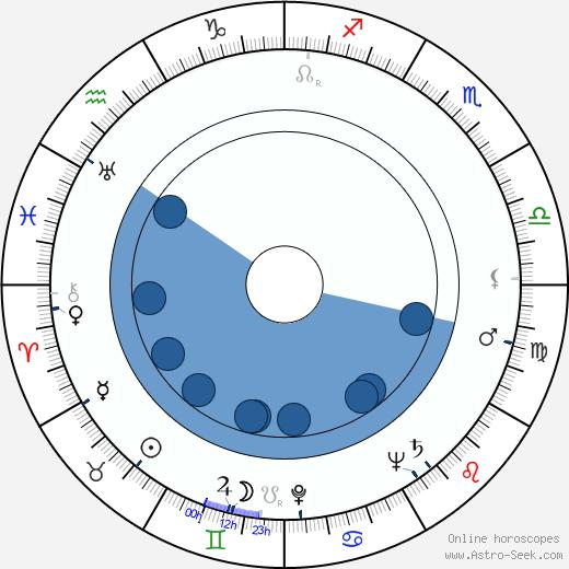 Oscar Beregi Jr. wikipedia, horoscope, astrology, instagram