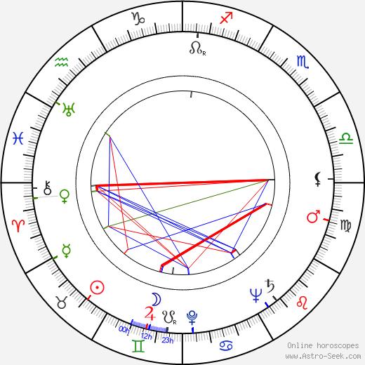 Oscar Beregi Jr. birth chart, Oscar Beregi Jr. astro natal horoscope, astrology