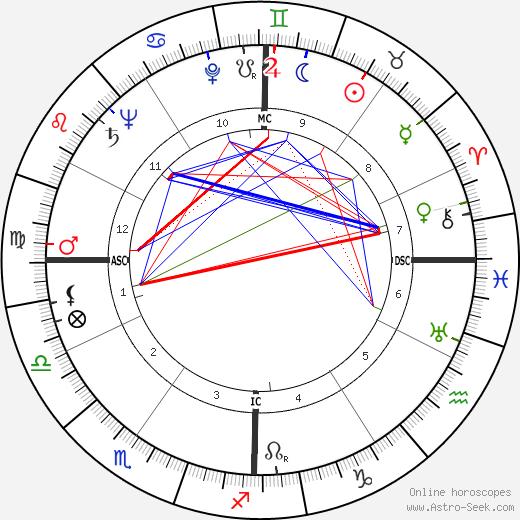 Richard Feynman tema natale, oroscopo, Richard Feynman oroscopi gratuiti, astrologia