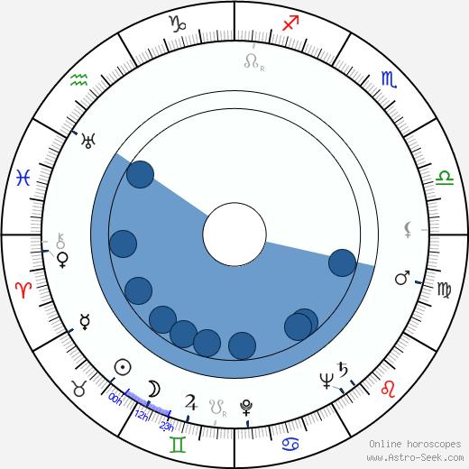 Sheila Burnford wikipedia, horoscope, astrology, instagram