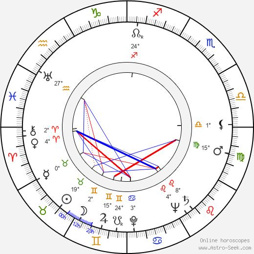 Sheila Burnford birth chart, biography, wikipedia 2019, 2020