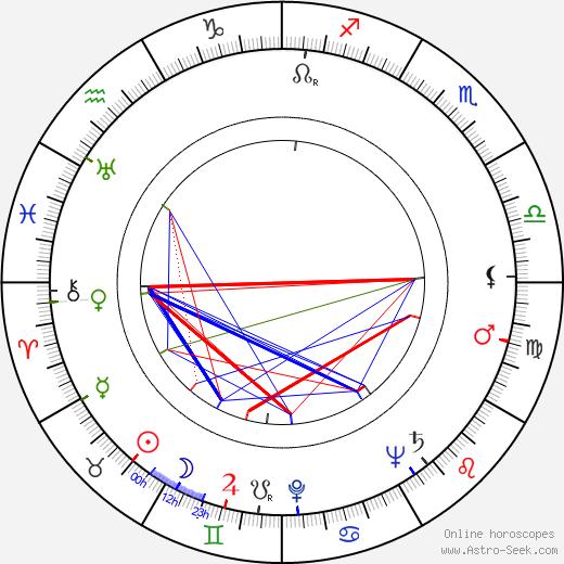Sheila Burnford astro natal birth chart, Sheila Burnford horoscope, astrology