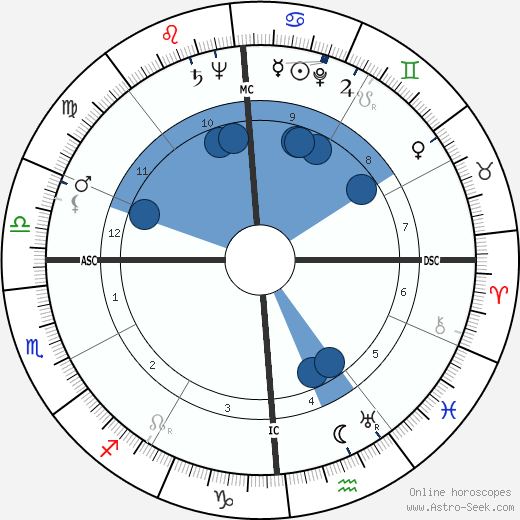 Adolph Kiefer wikipedia, horoscope, astrology, instagram