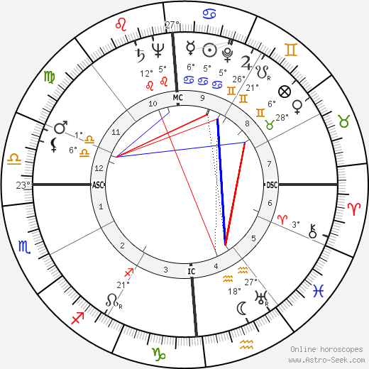 Adolph Kiefer birth chart, biography, wikipedia 2019, 2020
