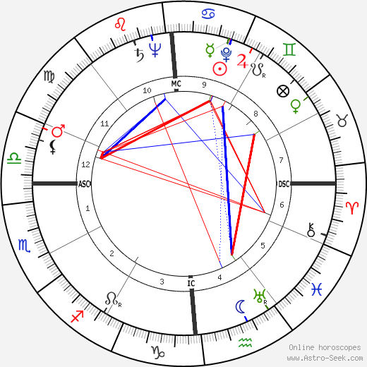 Adolph Kiefer astro natal birth chart, Adolph Kiefer horoscope, astrology