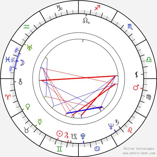 Antonín Horák tema natale, oroscopo, Antonín Horák oroscopi gratuiti, astrologia