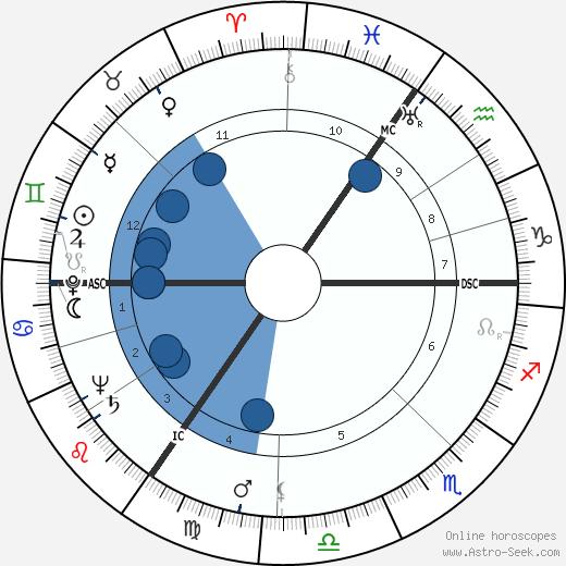 Barry Morse wikipedia, horoscope, astrology, instagram