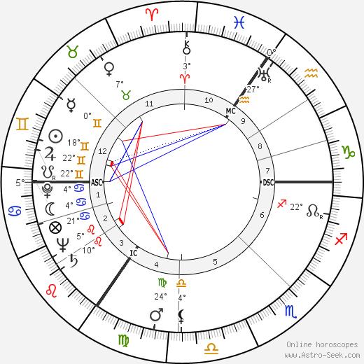 Barry Morse birth chart, biography, wikipedia 2019, 2020
