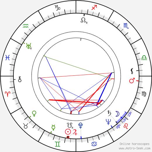 Ben Johnson astro natal birth chart, Ben Johnson horoscope, astrology