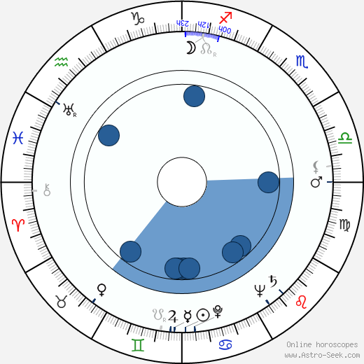 Elena Zareschi wikipedia, horoscope, astrology, instagram