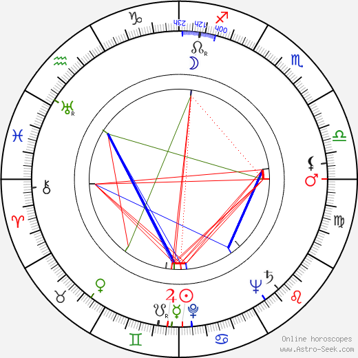 Elena Zareschi день рождения гороскоп, Elena Zareschi Натальная карта онлайн