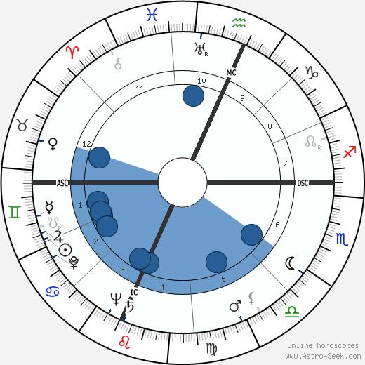 Evelle Younger wikipedia, horoscope, astrology, instagram