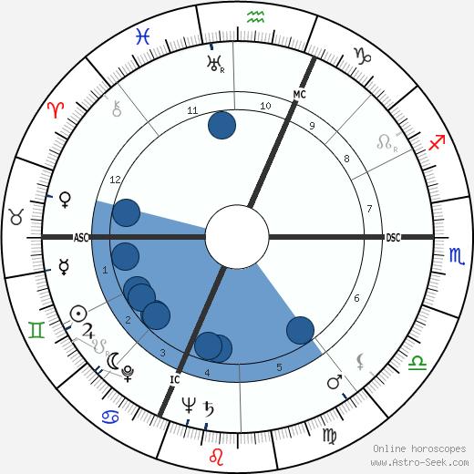 Francesco Pernigo wikipedia, horoscope, astrology, instagram