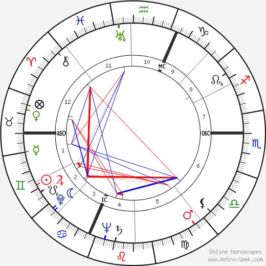 Francesco Pernigo tema natale, oroscopo, Francesco Pernigo oroscopi gratuiti, astrologia