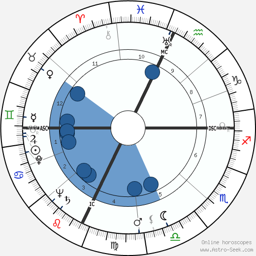 Franco Modigliani horoscope, astrology, sign, zodiac, date of birth, instagram