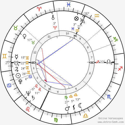 Franco Modigliani birth chart, biography, wikipedia 2019, 2020