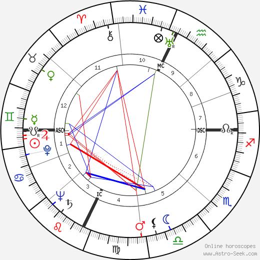 Franco Modigliani tema natale, oroscopo, Franco Modigliani oroscopi gratuiti, astrologia