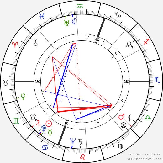 Georges Dard день рождения гороскоп, Georges Dard Натальная карта онлайн