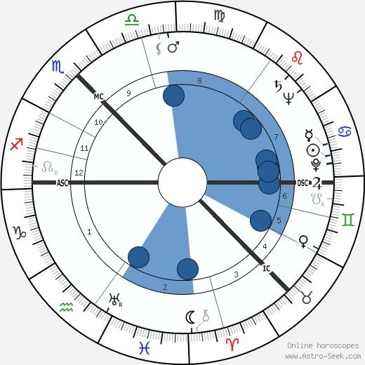 Isobel Barnett wikipedia, horoscope, astrology, instagram