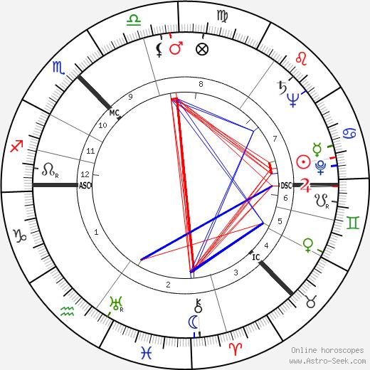 Isobel Barnett birth chart, Isobel Barnett astro natal horoscope, astrology