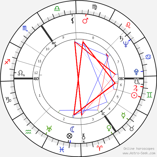 Jan Bernard Gieles tema natale, oroscopo, Jan Bernard Gieles oroscopi gratuiti, astrologia
