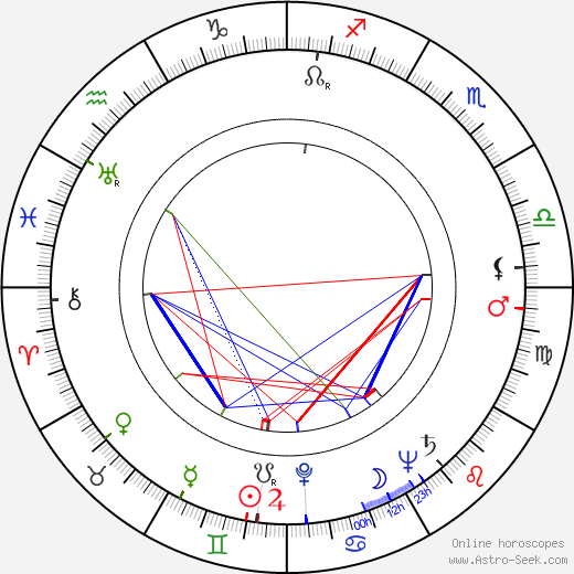 Jane Bryan astro natal birth chart, Jane Bryan horoscope, astrology