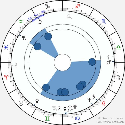 Jiří Krejčík wikipedia, horoscope, astrology, instagram
