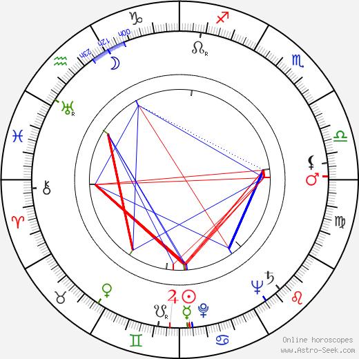Jiří Krejčík astro natal birth chart, Jiří Krejčík horoscope, astrology