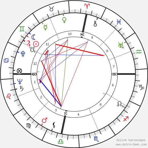 John D. Roberts tema natale, oroscopo, John D. Roberts oroscopi gratuiti, astrologia