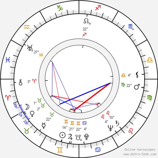 Johnny Klein birth chart, biography, wikipedia 2020, 2021