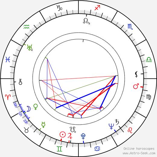 Johnny Klein birth chart, Johnny Klein astro natal horoscope, astrology