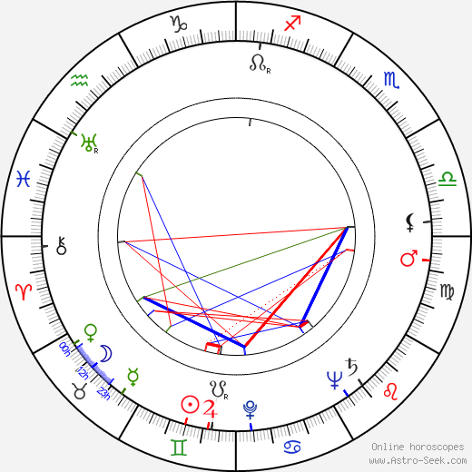 Kenneth Connor birth chart, Kenneth Connor astro natal horoscope, astrology