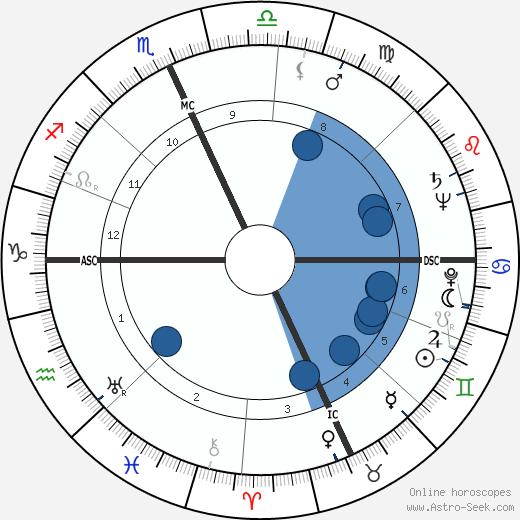 Leonard Tucker Skeggs wikipedia, horoscope, astrology, instagram