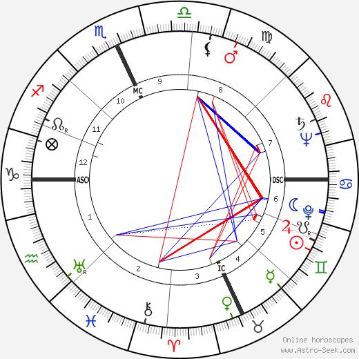 Leonard Tucker Skeggs день рождения гороскоп, Leonard Tucker Skeggs Натальная карта онлайн
