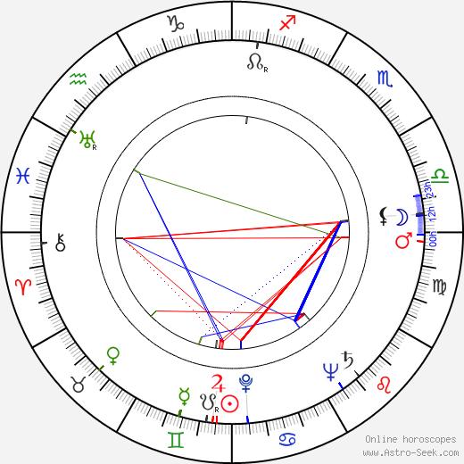 Marja Rankkala tema natale, oroscopo, Marja Rankkala oroscopi gratuiti, astrologia
