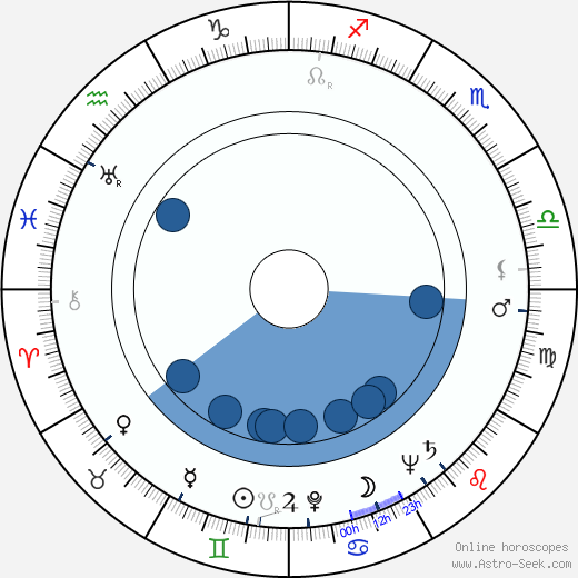 Olavi Kuorikoski wikipedia, horoscope, astrology, instagram