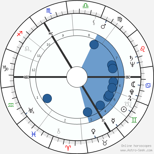 Patachou wikipedia, horoscope, astrology, instagram