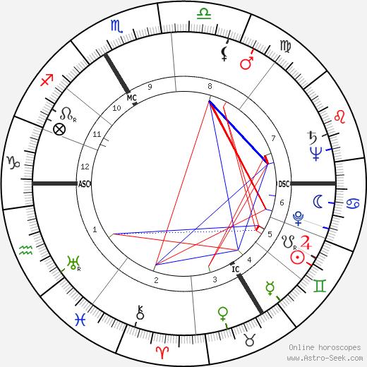 Паташу Patachou день рождения гороскоп, Patachou Натальная карта онлайн