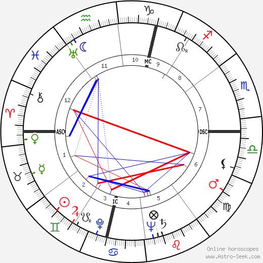 Paul Bersouille tema natale, oroscopo, Paul Bersouille oroscopi gratuiti, astrologia