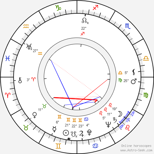 Percy Rodrigues birth chart, biography, wikipedia 2019, 2020