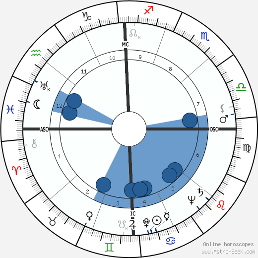 Richard E. Lyng wikipedia, horoscope, astrology, instagram