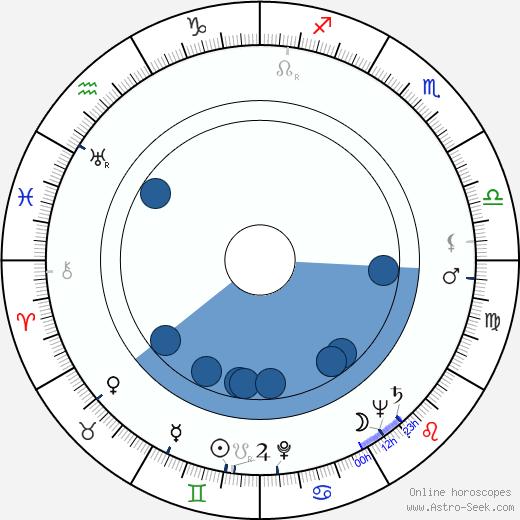 Samuel Z. Arkoff wikipedia, horoscope, astrology, instagram