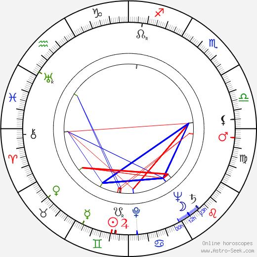 Samuel Z. Arkoff birth chart, Samuel Z. Arkoff astro natal horoscope, astrology