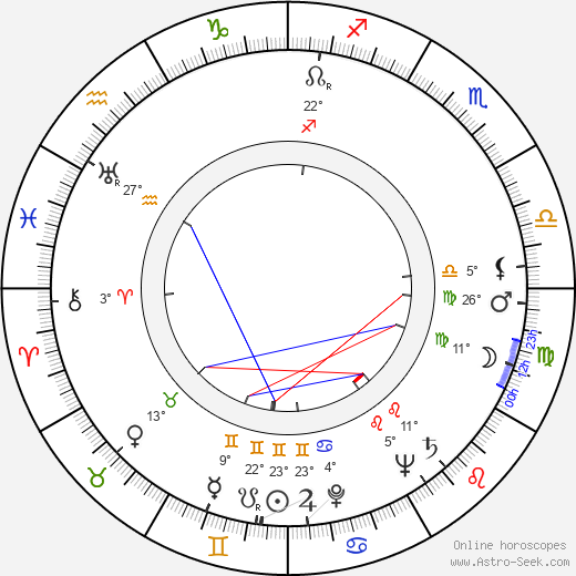 Viktorie Knotková birth chart, biography, wikipedia 2019, 2020