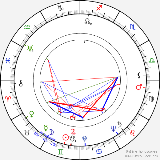 William Anderson astro natal birth chart, William Anderson horoscope, astrology