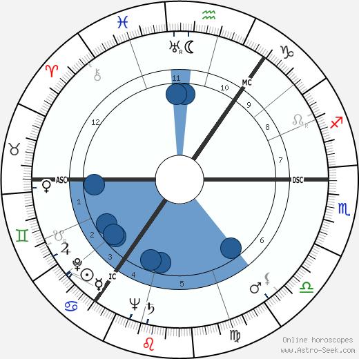 William Whitelaw wikipedia, horoscope, astrology, instagram