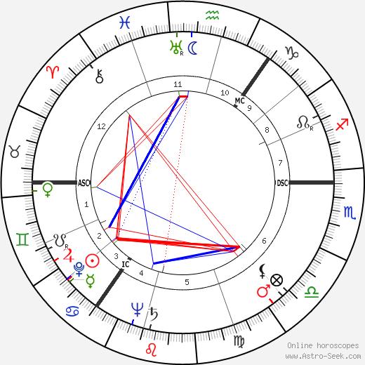 William Whitelaw tema natale, oroscopo, William Whitelaw oroscopi gratuiti, astrologia