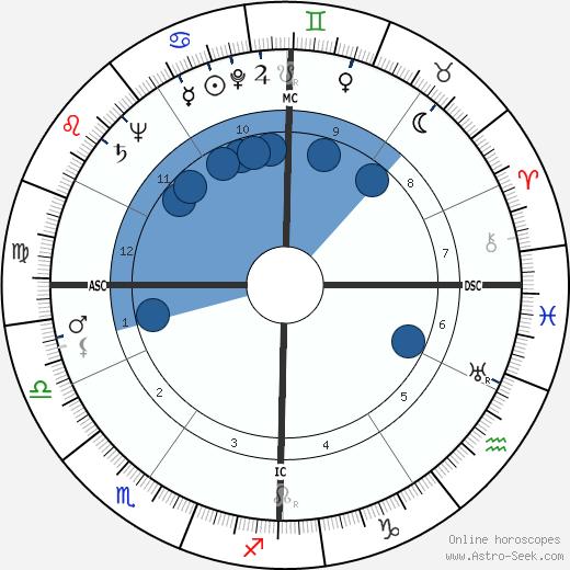 Abigail Van Buren wikipedia, horoscope, astrology, instagram
